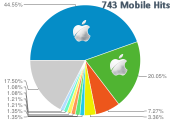 Mobile Traffic Statistics Comparison 2013 - Site A