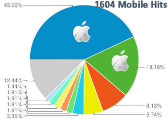 Mobile Traffic Statistics Comparison 2013 - Site B