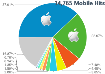 Mobile Traffic Statistics Comparison 2013 - Site C