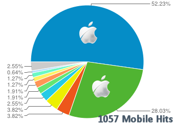 Mobile Traffic Statistics Comparison 2013 - Site D